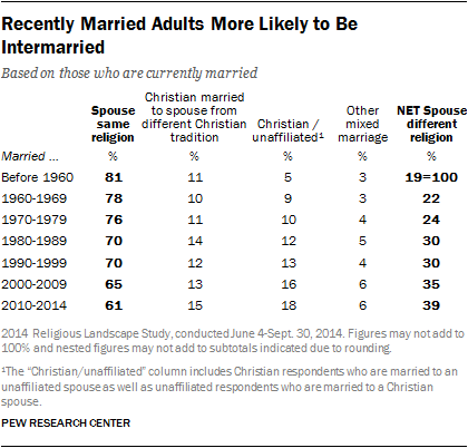 New Pew Data on Interfaith Marriage  And Coming Soon, on