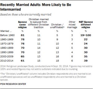 Pew 2014 Intermarriage chart